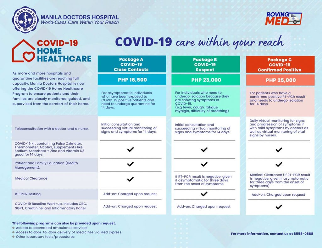 COVID-19 Home Healthcare Package